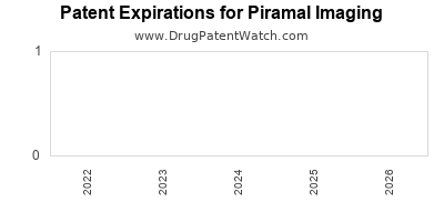 drug patent expirations by year for  Piramal Imaging