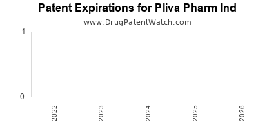 drug patent expirations by year for  Pliva Pharm Ind