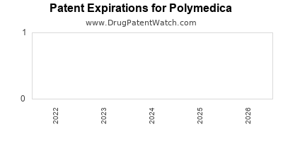 drug patent expirations by year for  Polymedica