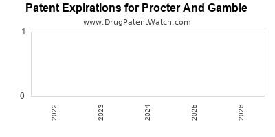 drug patent expirations by year for  Procter And Gamble