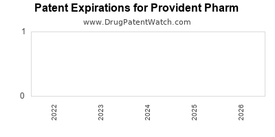 drug patent expirations by year for  Provident Pharm