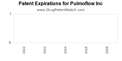 drug patent expirations by year for  Pulmoflow Inc