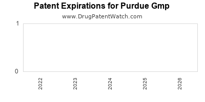 drug patent expirations by year for  Purdue Gmp