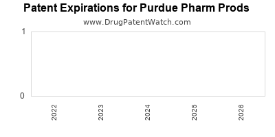 drug patent expirations by year for  Purdue Pharm Prods