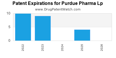 drug patent expirations by year for  Purdue Pharma Lp