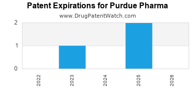 drug patent expirations by year for  Purdue Pharma