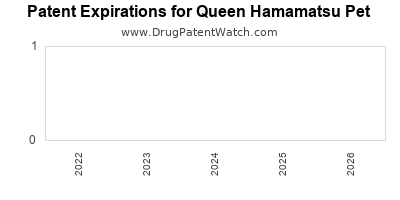 drug patent expirations by year for  Queen Hamamatsu Pet