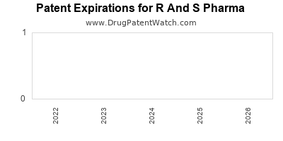 drug patent expirations by year for  R And S Pharma