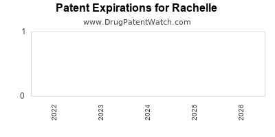 drug patent expirations by year for  Rachelle