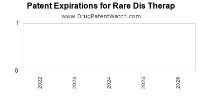 drug patent expirations by year for  Rare Dis Therap
