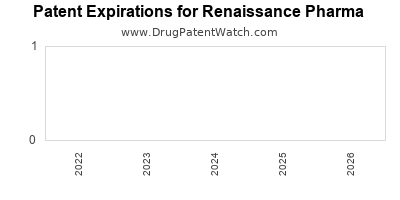drug patent expirations by year for  Renaissance Pharma