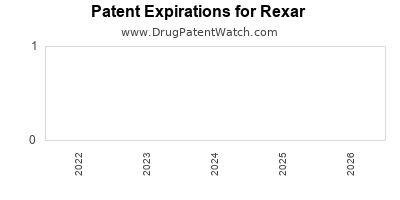 drug patent expirations by year for  Rexar