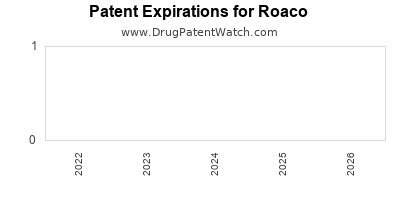 drug patent expirations by year for  Roaco