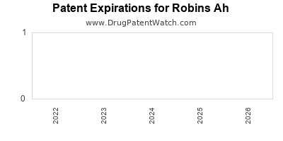 drug patent expirations by year for  Robins Ah