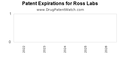 drug patent expirations by year for  Ross Labs