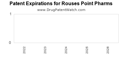 drug patent expirations by year for  Rouses Point Pharms