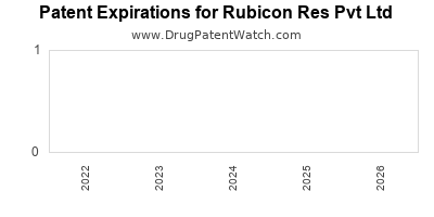 drug patent expirations by year for  Rubicon Res Pvt Ltd