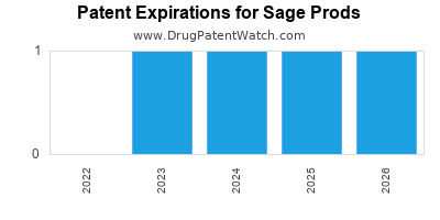 drug patent expirations by year for  Sage Prods
