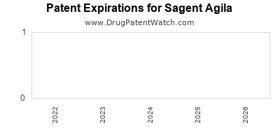 drug patent expirations by year for  Sagent Agila