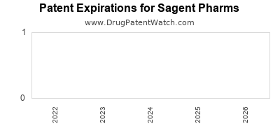 drug patent expirations by year for  Sagent Pharms