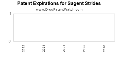 drug patent expirations by year for  Sagent Strides