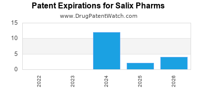 drug patent expirations by year for  Salix Pharms
