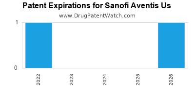 drug patent expirations by year for  Sanofi Aventis Us