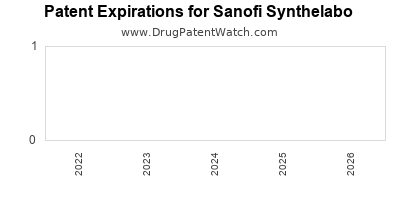 drug patent expirations by year for  Sanofi Synthelabo
