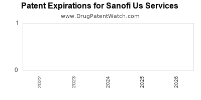 drug patent expirations by year for  Sanofi Us Services