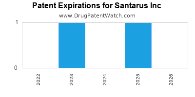 drug patent expirations by year for  Santarus Inc