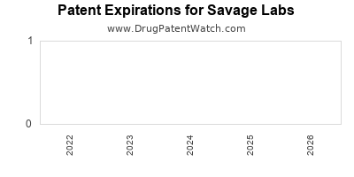 drug patent expirations by year for  Savage Labs