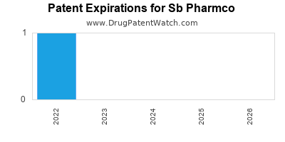 drug patent expirations by year for  Sb Pharmco