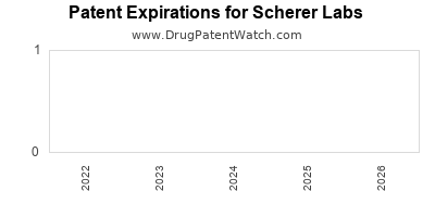 drug patent expirations by year for  Scherer Labs