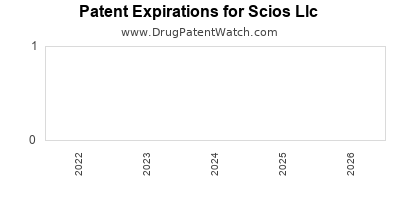 drug patent expirations by year for  Scios Llc