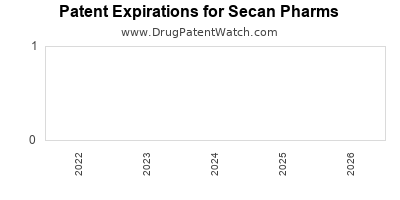 drug patent expirations by year for  Secan Pharms