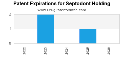 drug patent expirations by year for  Septodont Holding