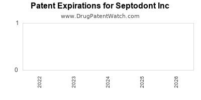 drug patent expirations by year for  Septodont Inc