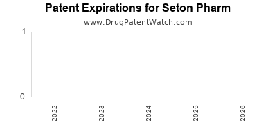 drug patent expirations by year for  Seton Pharm