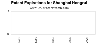 drug patent expirations by year for  Shanghai Hengrui