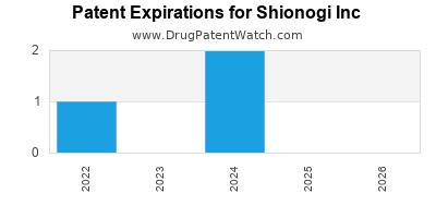 drug patent expirations by year for  Shionogi Inc