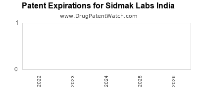 drug patent expirations by year for  Sidmak Labs India