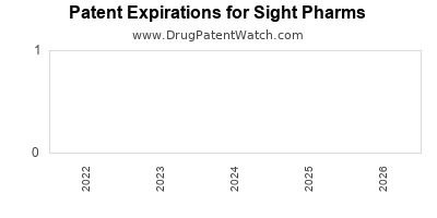 drug patent expirations by year for  Sight Pharms