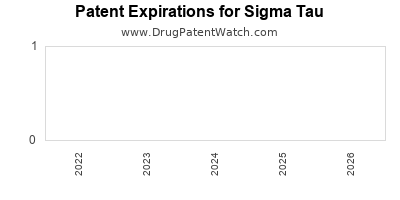 drug patent expirations by year for  Sigma Tau
