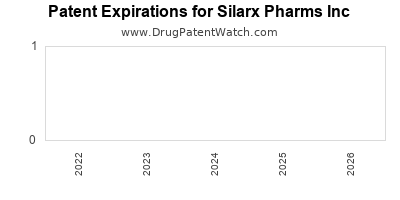 drug patent expirations by year for  Silarx Pharms Inc
