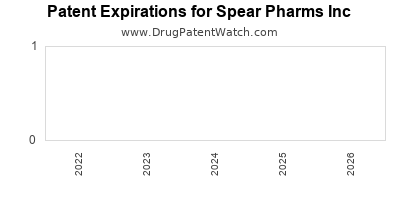 drug patent expirations by year for  Spear Pharms Inc