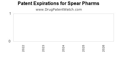 drug patent expirations by year for  Spear Pharms