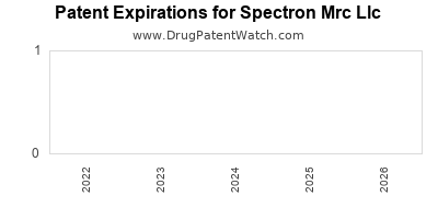 drug patent expirations by year for  Spectron Mrc Llc