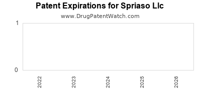 drug patent expirations by year for  Spriaso Llc