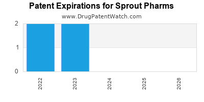 drug patent expirations by year for  Sprout Pharms