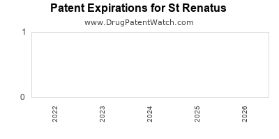 drug patent expirations by year for  St Renatus